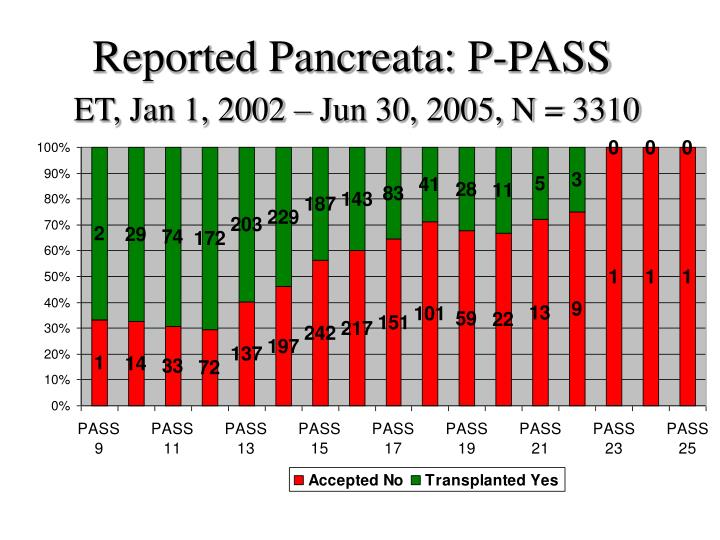 Reported Pancreata: P-PASS