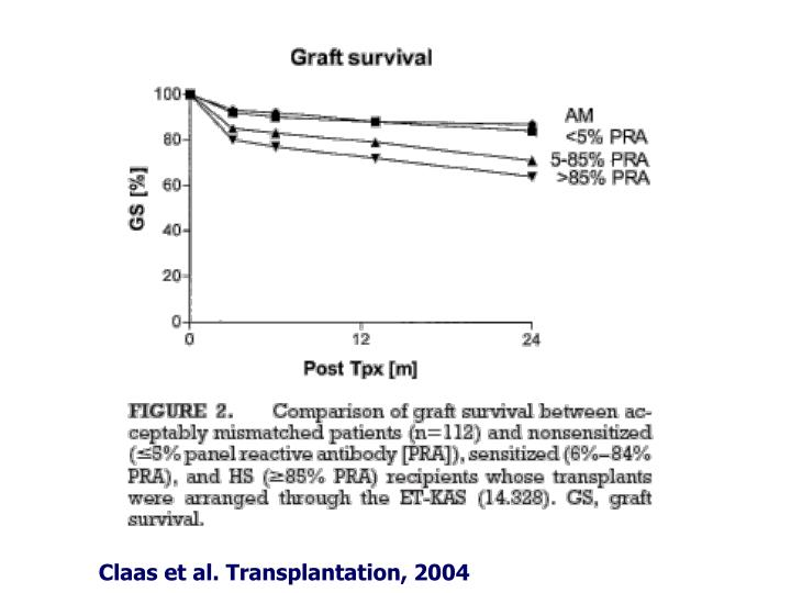Claas et al. Transplantation, 2004
