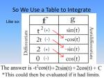 so we use a table to integrate