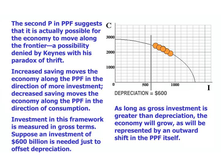 The second P in PPF suggests that it is actually possible for the economy to move along the frontier—a possibility denied by Keynes with his paradox of thrift.