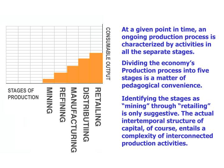 At a given point in time, an ongoing production process is characterized by activities in all the separate stages.