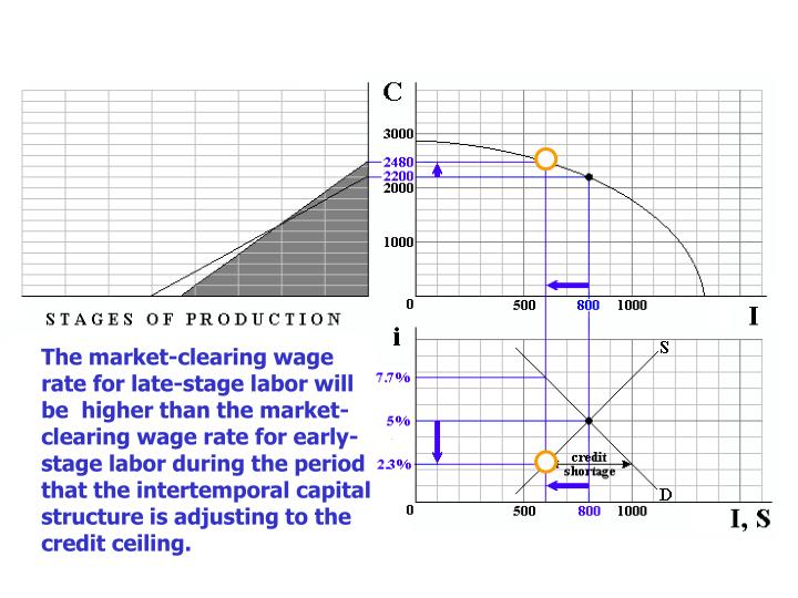 The market-clearing wage rate for late-stage labor will be  higher than the market-clearing wage rate for early-stage labor during the period that the intertemporal capital structure is adjusting to the credit ceiling.