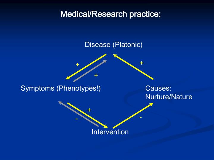 Medical/Research practice: