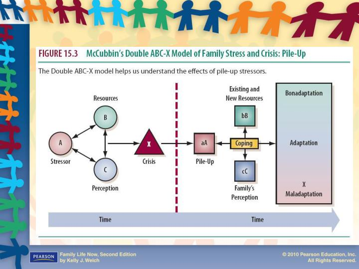 Figure 15.3: McCubbin's Double ABC-X Model of Family Stress and Crisis: Pile-Up