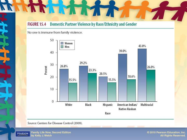 Figure 15.4: Domestic Partner Violence by Race/Ethnicity and Gender