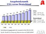 ausgabendynamik usa versus deutschland