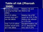 table of risk pharoah 2008