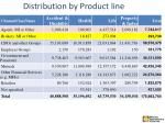 distribution by product line