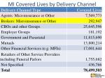 mi covered lives by delivery channel