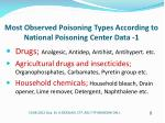 most observed poisoning types according to national poisoning center data 1