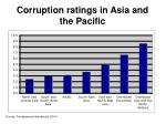 corruption ratings in asia and the pacific