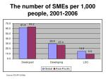 the number of smes per 1 000 people 2001 2006