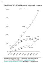 trends in internet use by home language 1998 2008