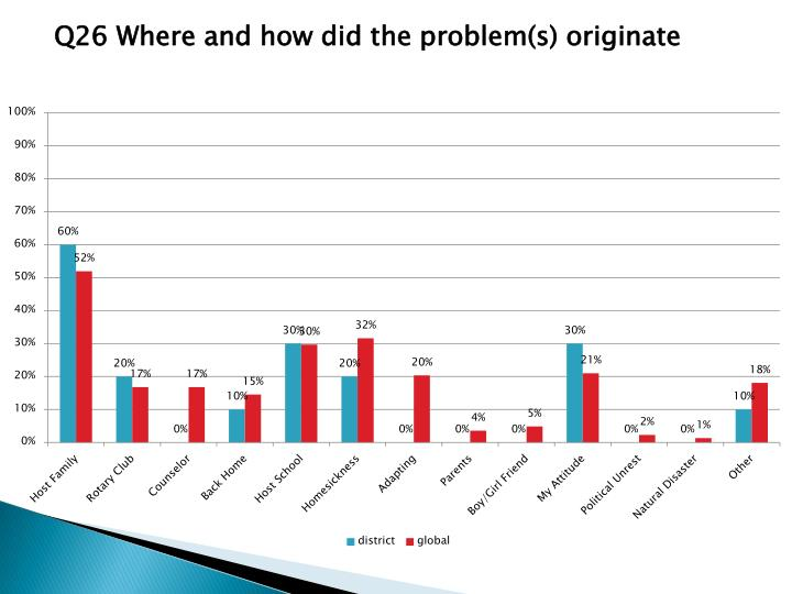 Q26 Where and how did the problem(s) originate