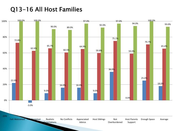 Q13-16 All Host Families