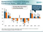 homeowners insurance industry combined ratio 2001 2010