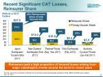 recent significant cat losses reinsurer share