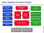 vision regional life science cluster