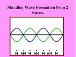 standing wave formation from 2 waves