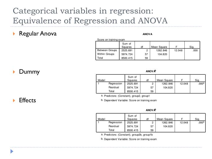 Categorical variables in regression: Equivalence of Regression and ANOVA