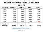 yearly average sales of packed apples