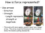 how is force represented