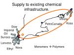 supply to existing chemical infrastructure