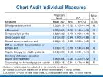 chart audit individual measures