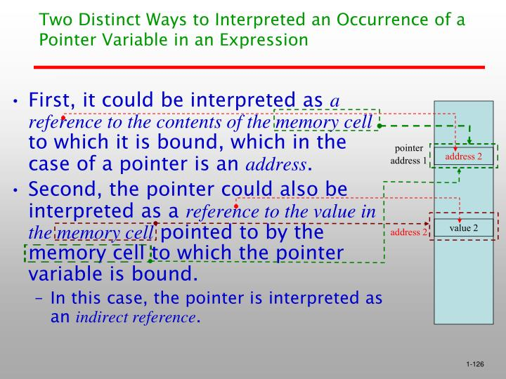 Two Distinct Ways to Interpreted an Occurrence of a Pointer Variable in an Expression