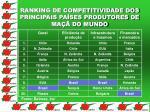 ranking de competitividade dos principais pa ses produtores de ma do mundo