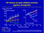 xh shows at least additive activity against xenografts
