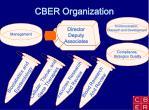 cber organization