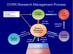 ovrr research management process