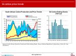 sa cotton price trends