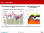 world cotton trends