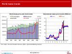 world maize trends