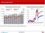 world wheat trends