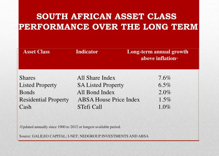 south african asset class performance over the long term n.