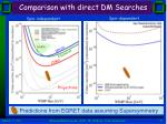 comparison with direct dm searches