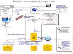 electronic sequence listing supply chain