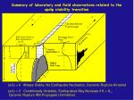 summary of laboratory and field observations related to the updip stability transition