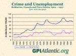 crime and unemployment robberies canada and nova scotia 1962 1997 per 100 000 pop