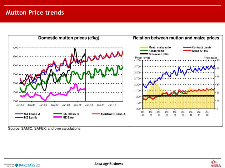 Mutton Price trends