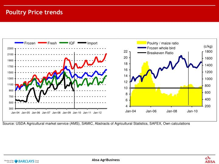 Poultry Price trends