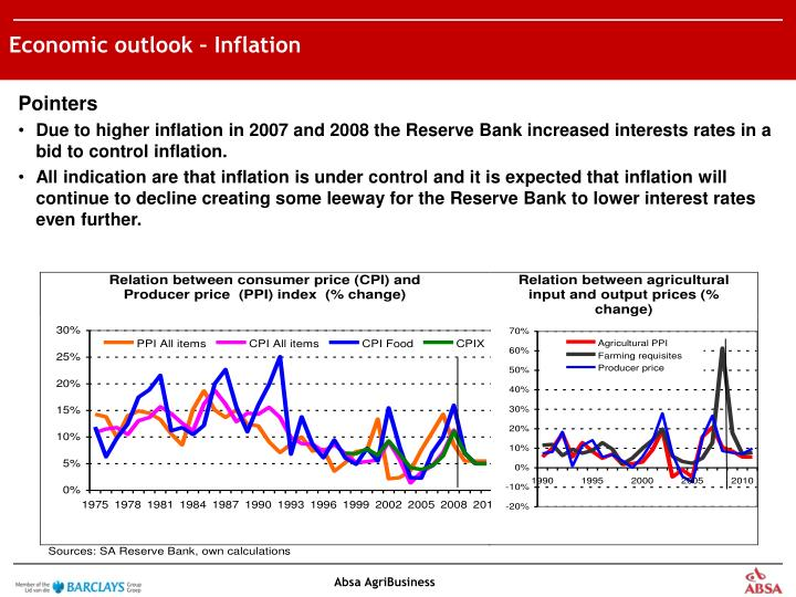 Economic outlook – Inflation