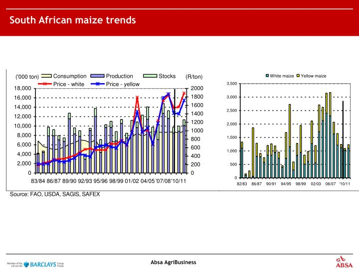 South African maize trends