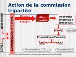 action de la commission tripartite