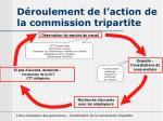 d roulement de l action de la commission tripartite