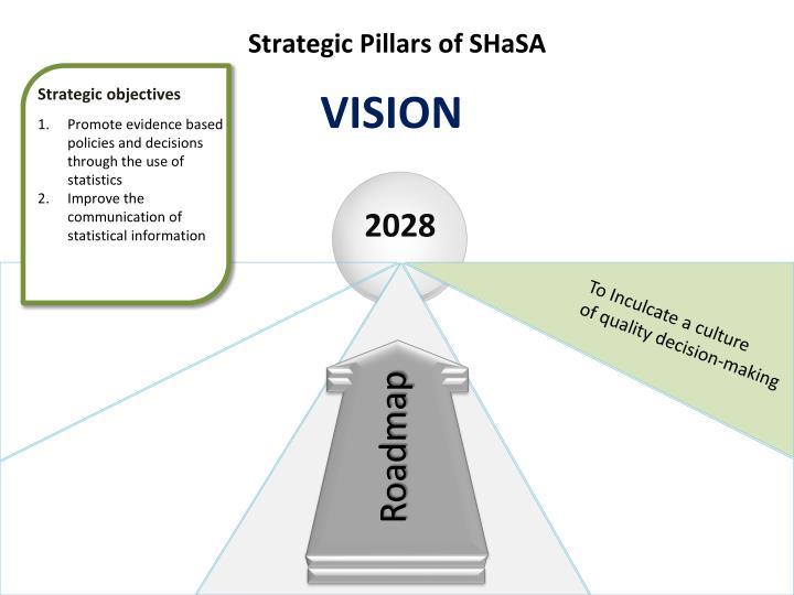 Strategic Pillars of SHaSA