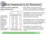 what happened to gf revenues